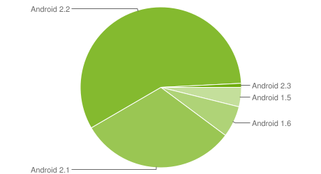 Nearly 58% of Android Smartphones Running Android 2.2 Froyo (Statistics)