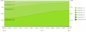Android Versions Historical 3-2011