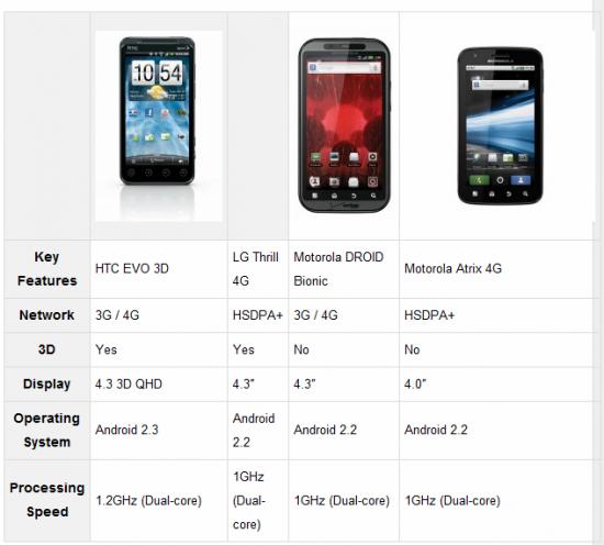 Battle of Dual Core Smartphones [Comparison]