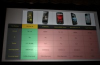 HTC Evo 3D Comparison Chart