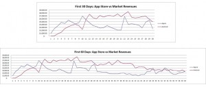 Spacetime Studios App Sales: Android vs. iOS
