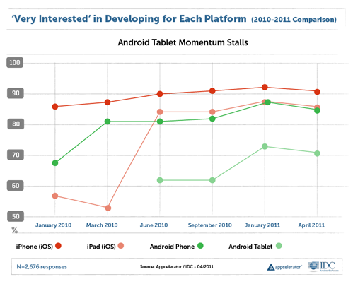 Appcelerator Releases New Mobile Report; Tablet Development Momentum Plateaus in Q2 2011
