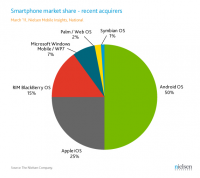 Smartphone Market Share Recent Acquirers Q1 2011