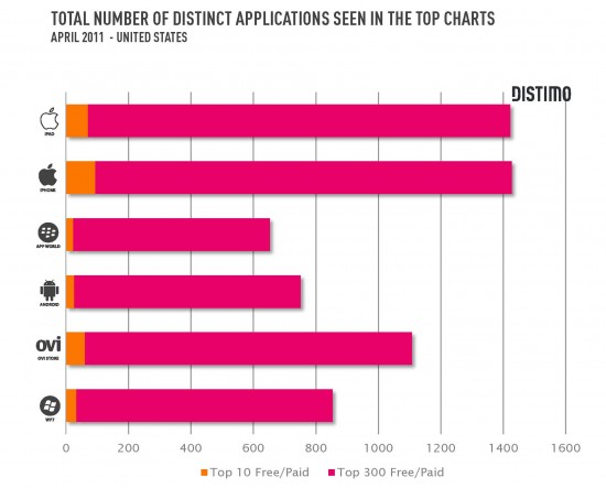 Distmo Report Finds Less Variety In Top Apps For Android vs. iOS
