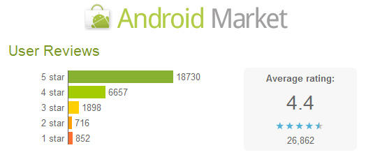 Android Market Webstore now Showing User Ratings Details for Android Apps