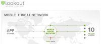 Lookout Mobile Threat Network