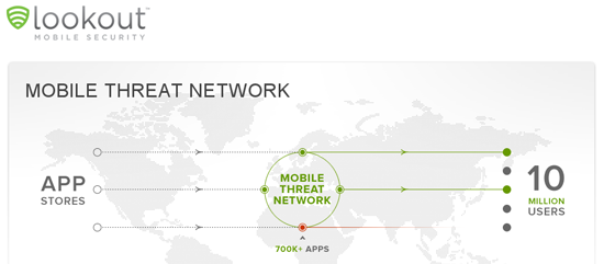 LookOut helps protect Mobile App Stores like Verizon's V Cast with launch of Mobile Threat Network