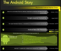 The History of Android Version Releases Snippet