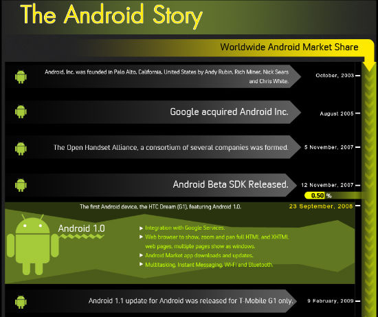 The History of Android Version Releases [Infographic]