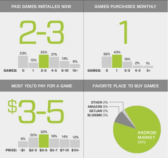Many Android users like Games, would spend $4 average, and spend more than 3 hours a week playing [Stats]