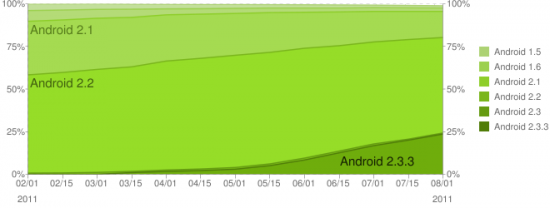 Android Platform Historical Data 8-2011