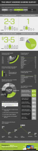 Android Gamer Survey (Infographic)