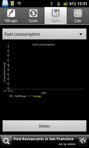 Fuel Log Car Management Graphs