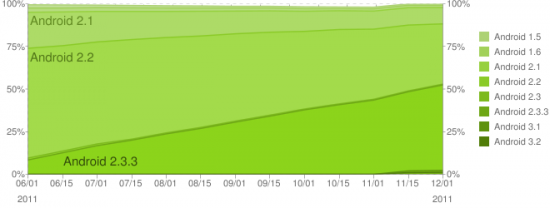 Android Platform Historical Data 12-2011