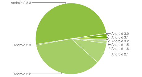 More Than Half of Android Devices Running Gingerbread, Android Tablet Market Share Still Low
