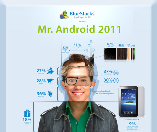 Here's what the Typical Guy with an Android Phone Looks Like