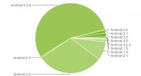 Android Platform Versions 1-2012