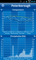 WeatherPro - Temperature changes and precipitation risk
