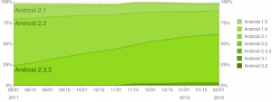 Android Platform Historical Data 2-2012