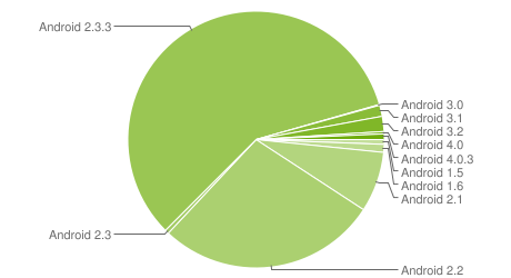 Most Android owners on Gingerbread. Only One percent have latest, Ice Cream Sandwich