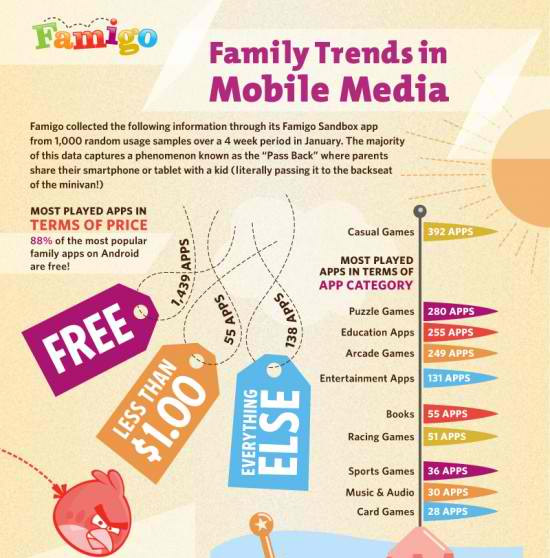 Famigo Offers Insights to How Families Use Mobile Tech