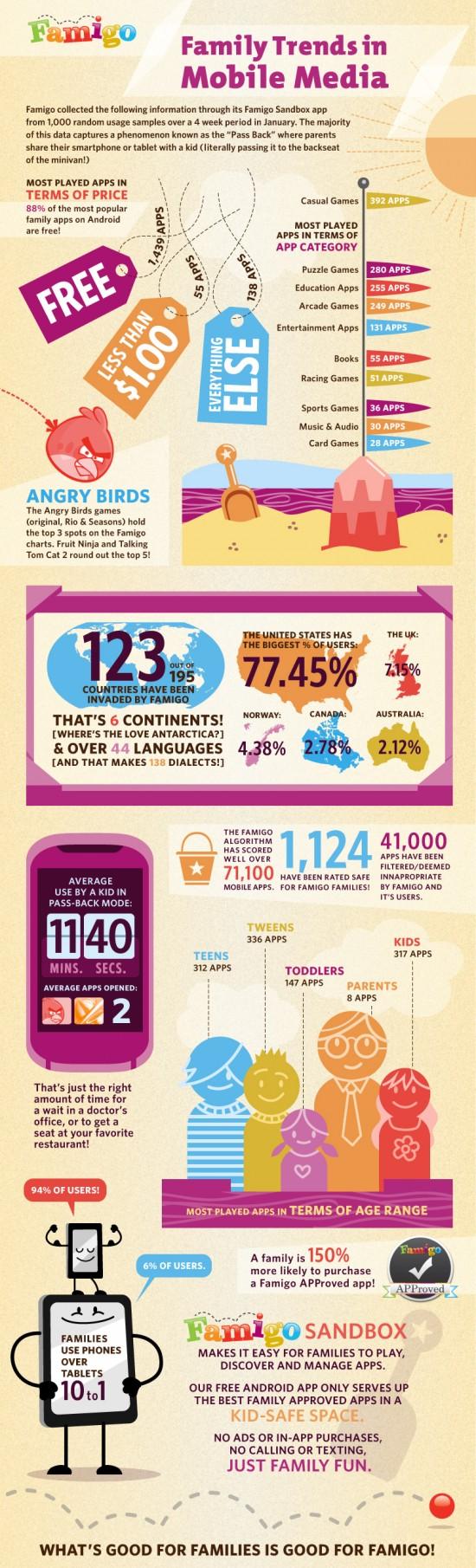 Famingo Infographic