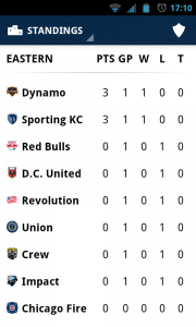 MLS Matchday 2012 - League table