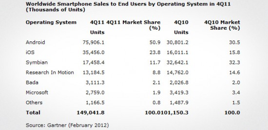 A closer look at the reports of iOS gaining marketshare over Android