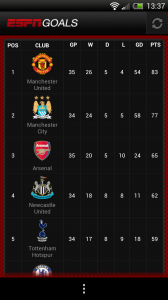 ESPN Goals - League table