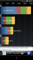 HTC One X - Benchmark 1