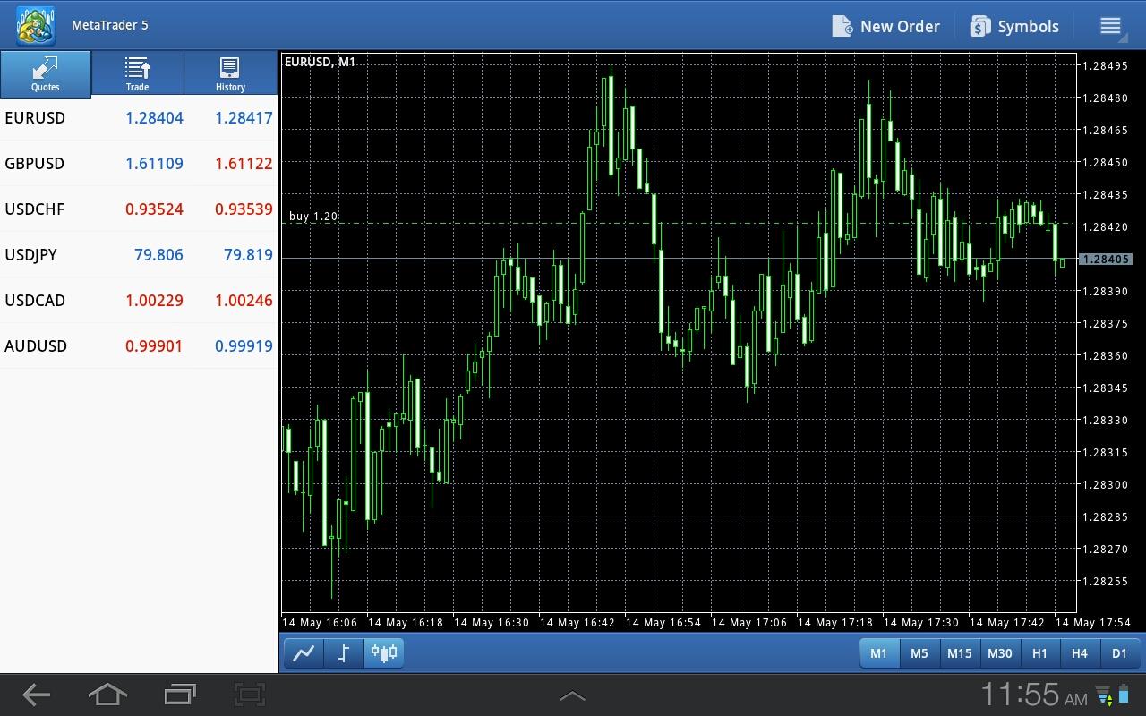 Торговая стратегия для бинарных опционов третья свеча-3