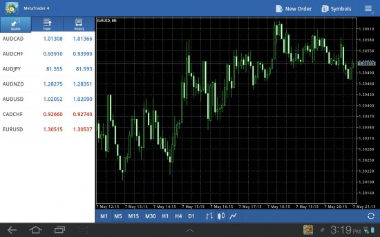 Forex trading on android