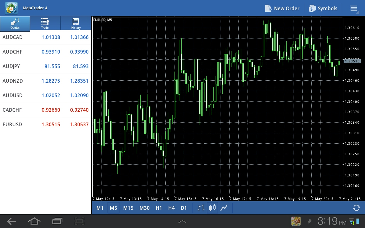Ibfx platform free forex demo account