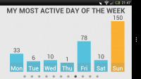 Infoto - Activity by day of the week