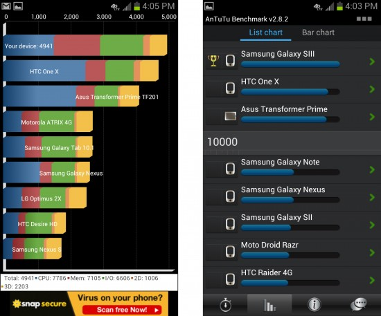 Quandrant and Antutu Benchmarks for Galaxy S3