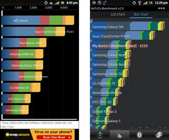 Quandrant and Antutu Benchmarks for Xperia Ion