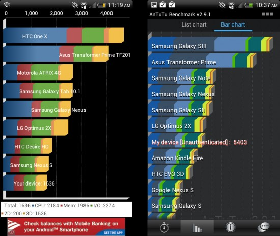 Quandrant and Antutu Benchmarks for HTC EVO V