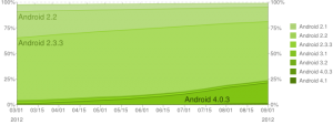 Android Platform Historical Data 9-2012