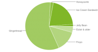 Android Platform Versions 9-2012