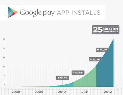 Google Play hits 25 billion downloads, more than 675,000 Android Apps