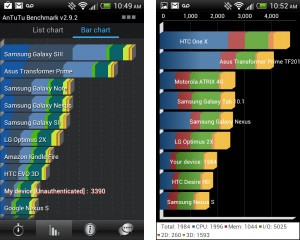 Smartphone Performance Benchmark Tests with Quadrant and Antutu for HTC One V