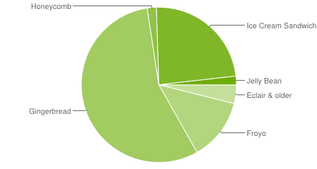 Android Platform Versions 10-2012