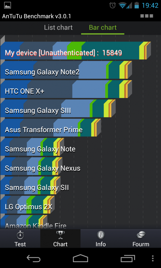 AnTuTu Benchmark test. Unlocked, unrooted, stock Nexus 4.