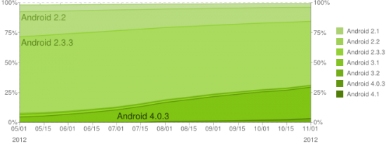 Android Platform Historical Data 11-2012