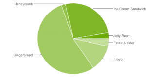 Android Platform Versions 11-2012