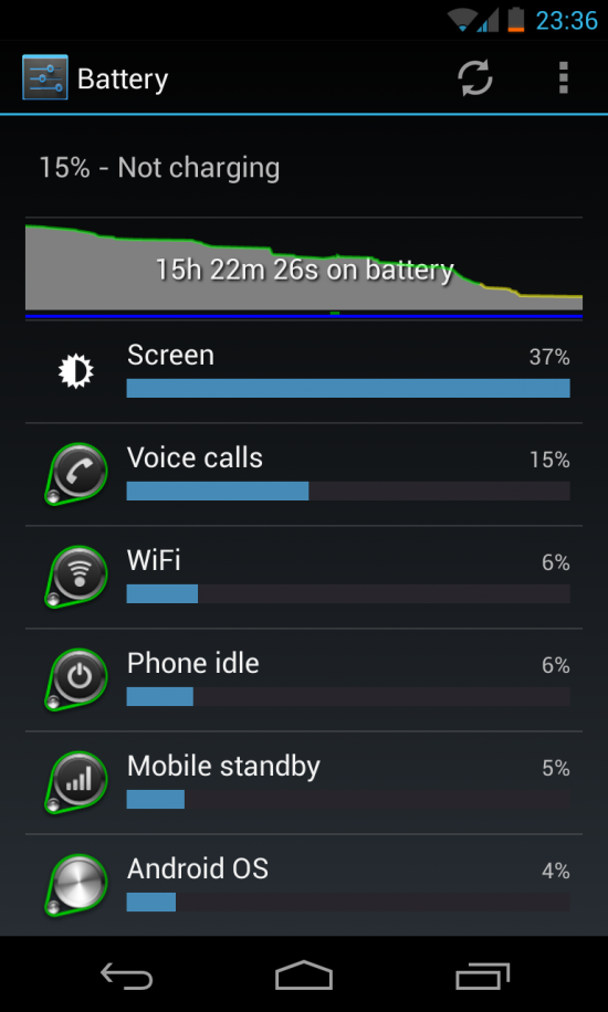 Impressive battery life, this is with between 2-3 hours screen on time
