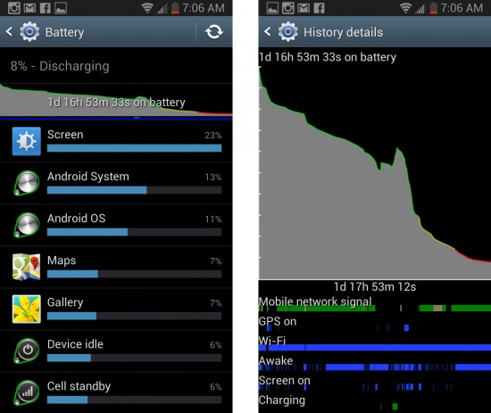 Samsung Galaxy Note 2 Battery Power Chart