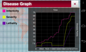 Plague Inc - Disease graph