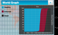 Plague Inc - World graph