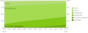 Android Platform Historical Data 1-2013